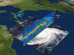 Stormy weather sensor for hurricane forecasting