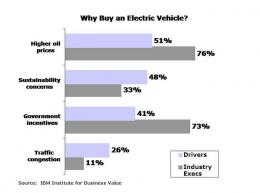 Nearly one-fifth of drivers are likely to consider an electric vehicle