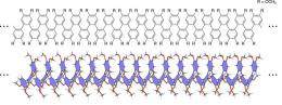 Redox response properties of largest-ever polymeric o-phenylenes uncovered
