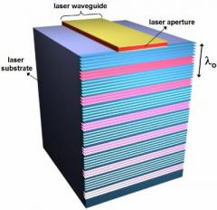 Researchers demonstrate highly directional Terahertz laser rays