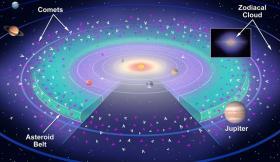 Source of zodiac glow identified