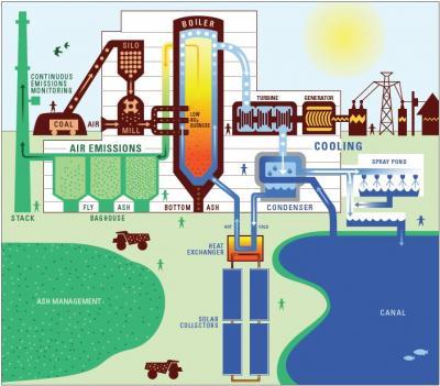 Coal Energy Plant Coal Power Plant Diagram