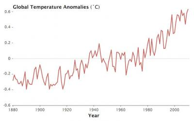 2010 ties 2005 as warmest year on record worldwide