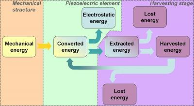 Quick jolt of energy could improve energy harvesting by a factor of 40