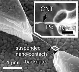 Carbon nanotubes as transistor material