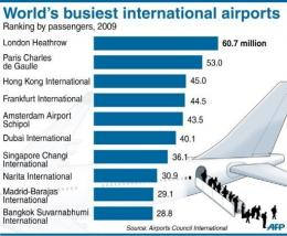 Chart showing the world's busiest international airports including Hong Kong's Chek Lap Kok