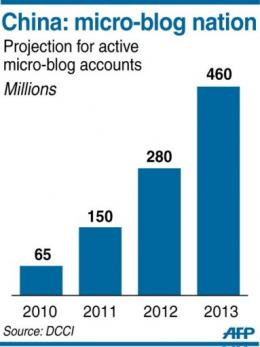 China: micro-blog nation