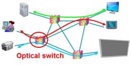 Cutting power consumption by half with Fujitsu's new optical switch