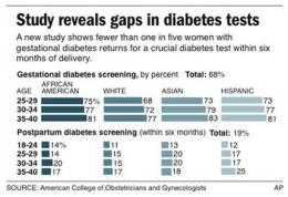 Diabetes in pregnancy a risk for mom years later (AP)