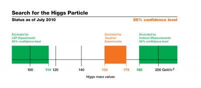 Fermilab experiments narrow allowed mass range for Higgs boson