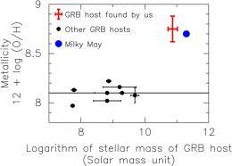 Subaru Telescope Detects Clues for Understanding the Origin of Mysterious Dark Gamma-Ray Bursts