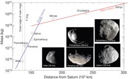 Formation of Saturn's ring moons explained