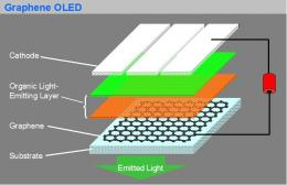 Nanometer Graphene Makes Novel OLEDs Display