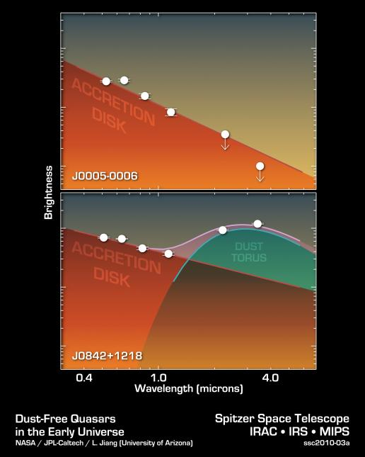 Astronomers observe fast growi...