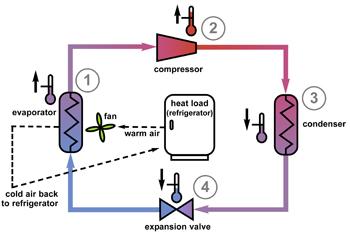 Refrigeration Principles Refrigeration Cycle