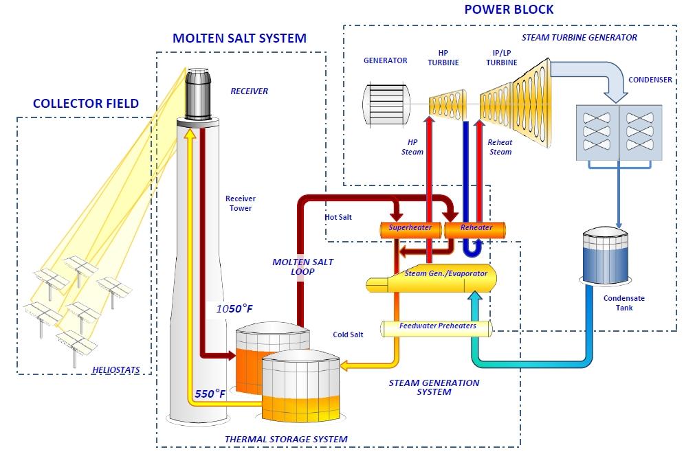 Solar Power Plant Diagram