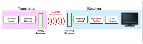 Sony develops highly efficient wireless power transfer ...