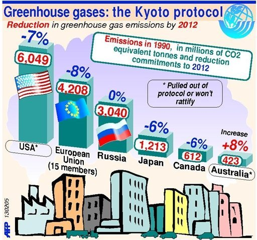 the kyoto protocol The kyoto protocol discusses what is kyoto protocol, context of the problem, failures or success & effects and changes over physical and biological systems.