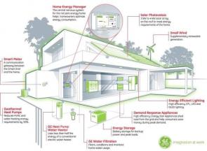 General Electric Plans Net Zero Energy Home By 2015