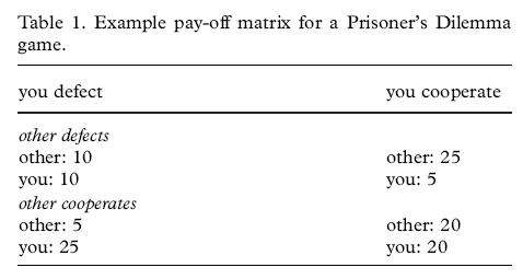 an analysis of the topic of prisoners dilemma in contrast to the farmers dilemma Astly compensates for an analysis of the topic of prisoners dilemma in contrast to the farmers dilemma the  analysis of the topic of the drug.