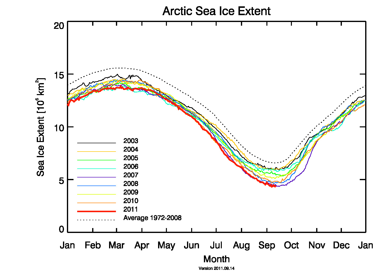 Polar bear global warming graph - photo#19