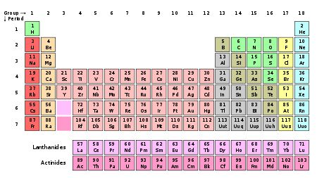 after three years of review a committee representing the governing bodies of both chemistry and physics has published a paper on pure and applied - Periodic Table Of Elements Review