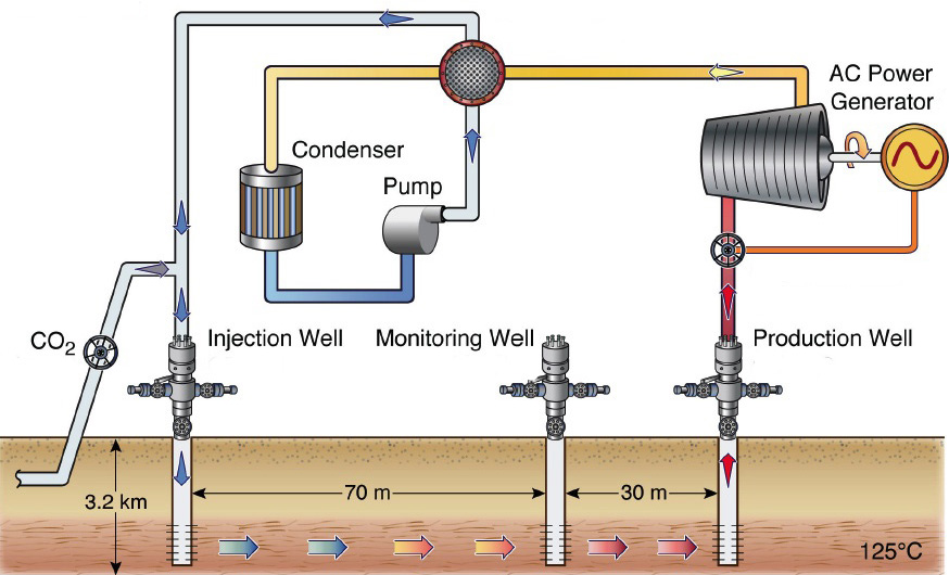 Berkeley Lab Led Team Works On Storing Co2 Underground To Extract Electricity