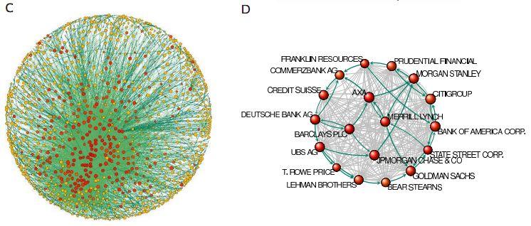 Топологическая схема сети, соединяющей некоторые крупнейшие транснациональные корпорации финансового сектора.