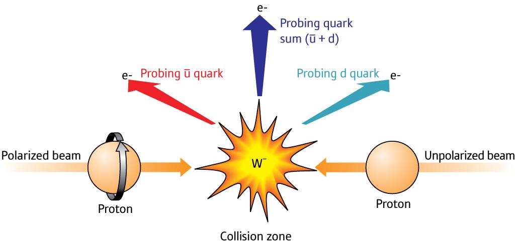 Resultado de imagen de Partículas infinitesimales