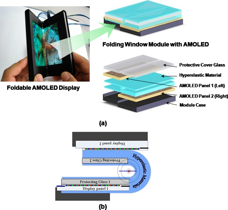 (a) The structure of the foldable AMOLED display. (b) The display folded at 180°. Image credit: Kwon, et al. ©2011 American Institute of Physics.