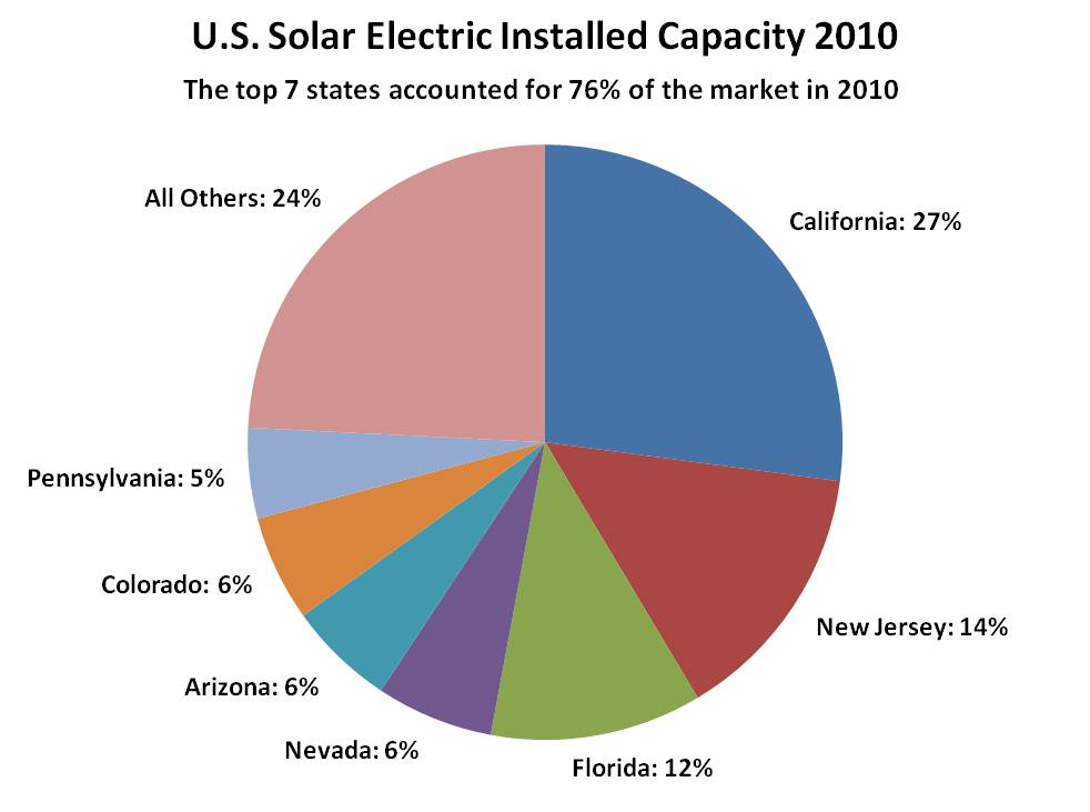 Solar Power Installs Almost Doubled In 2010
