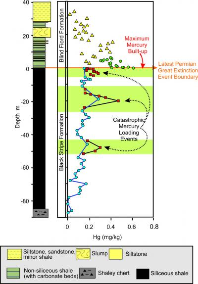 Mercury (Hg) deposition before and after the Latest Permian Extinction event