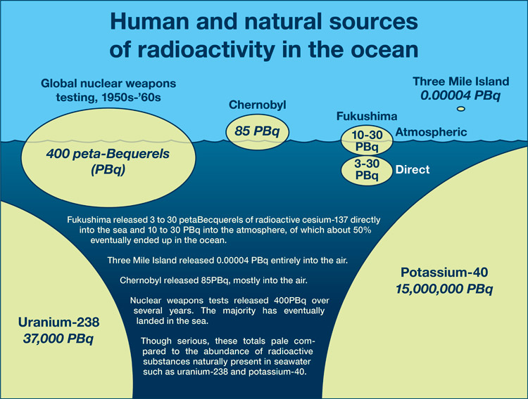 all isotopes are naturally radioactive