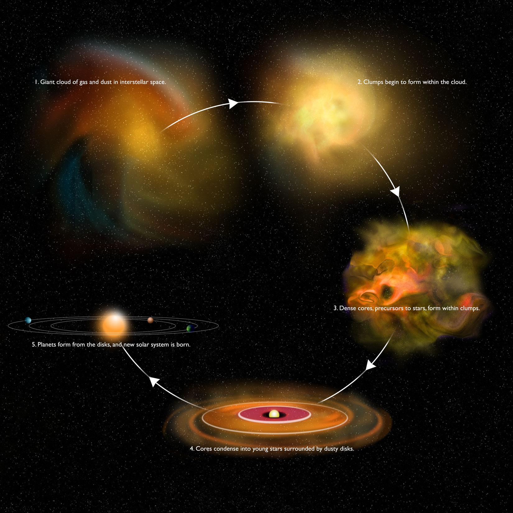 The Birth of A Star Captured Like Never Before