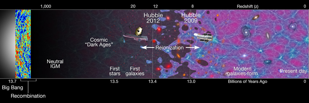 Astronomers Discover Galaxies Near Cosmic Dawn Update
