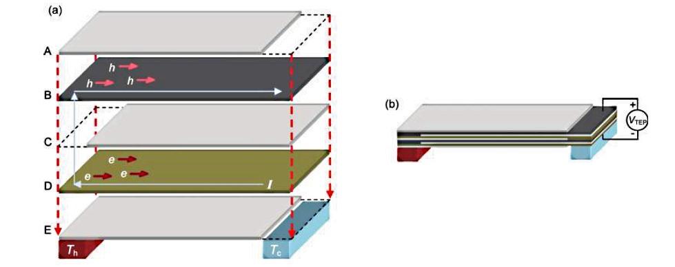 هنگامی که این پارچه در معرض اختلاف دما قرار میگیرد، الکترونها و حفرهها بواسطه اثر سیبک از طرف گرم به طرف سرد حرکت میکنند و اختلاف دما به ولتاژ تبدیل میشود