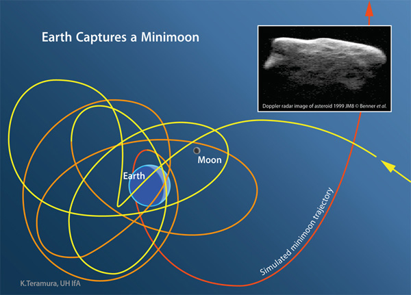 Earth's other moons