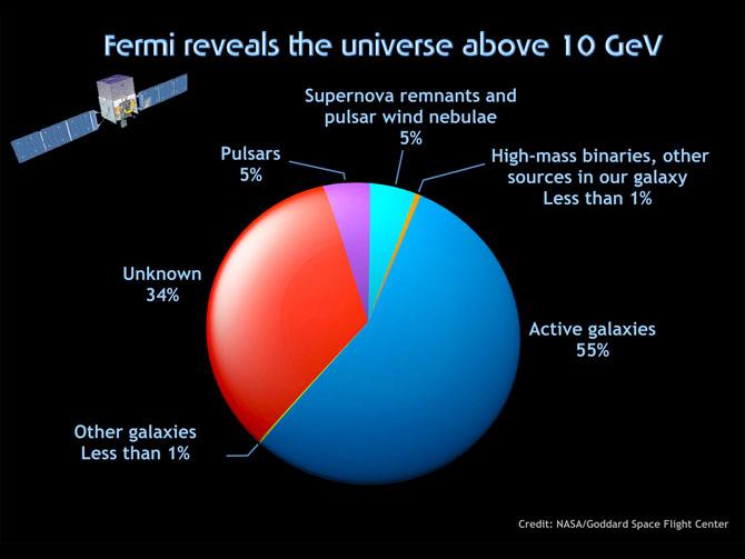Fermi Telescope Discoveries Fermi Telescope Explores New
