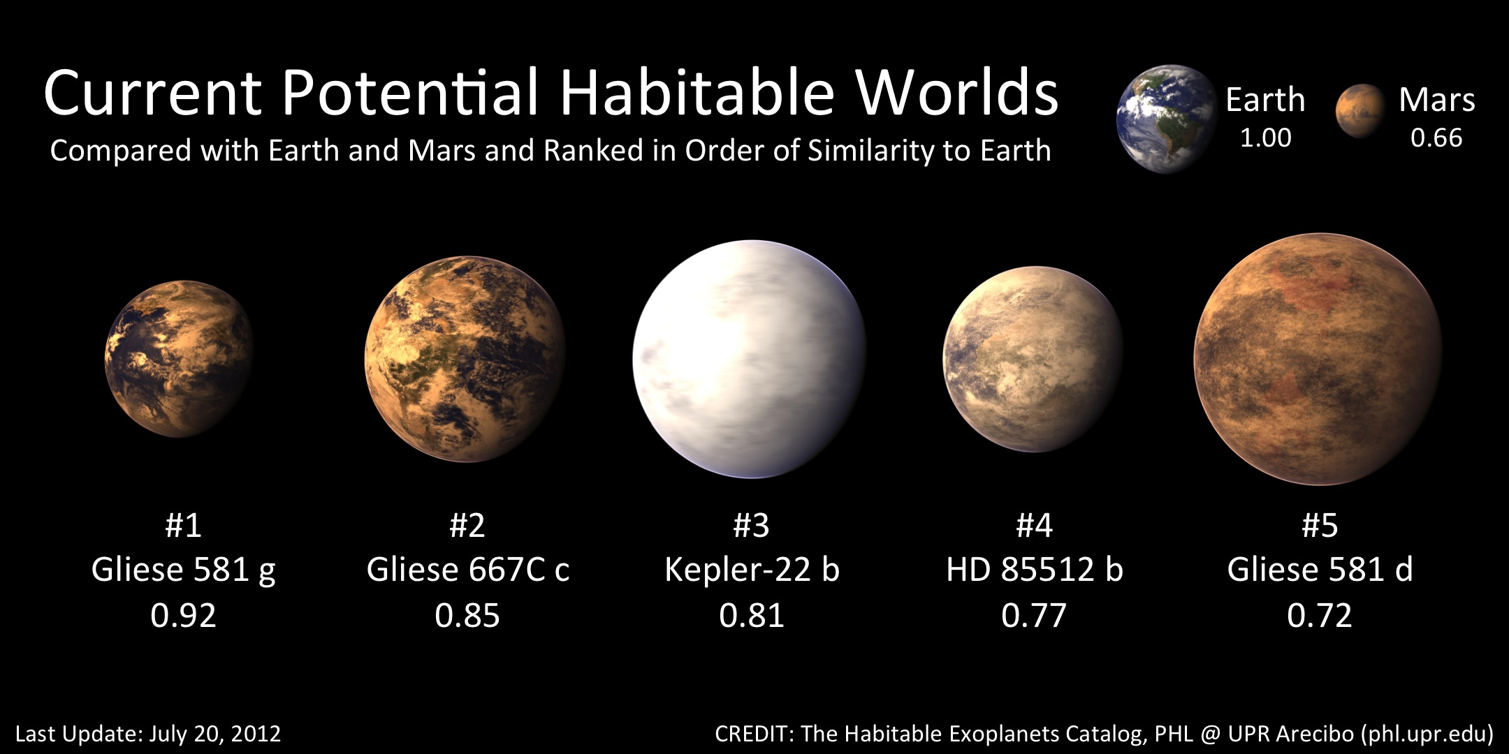 estimated habitable planets - photo #5