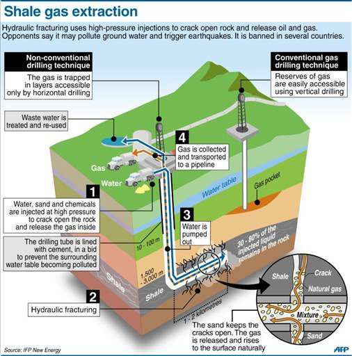 Unconventional Oil and Natural Gas Development