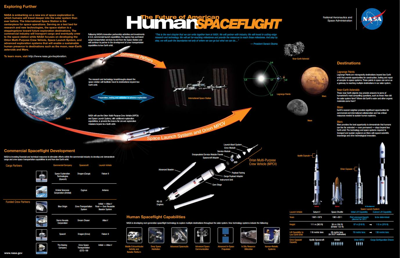 Nasa 39 s picture of the future of human spaceflight for Space exploration