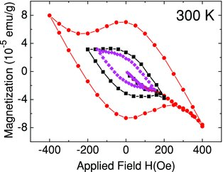 Researchers Find Water Doped Graphite Flakes Exhibit