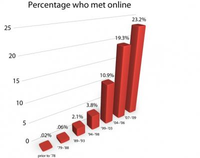Online dating research
