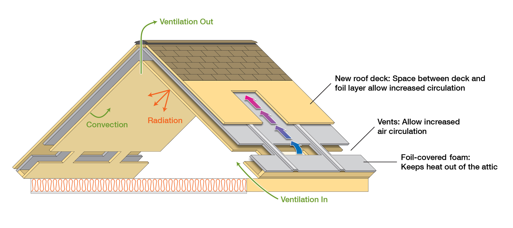 Roof Ventilation To Prevent Condensation And Moisture Behind Walls In Cold Climates When The Air Inside Is Warm And Laden Wi Attic Design Roofing Roof Design