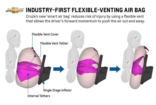 Cruze debuts industry-first flexible venting driver air bag