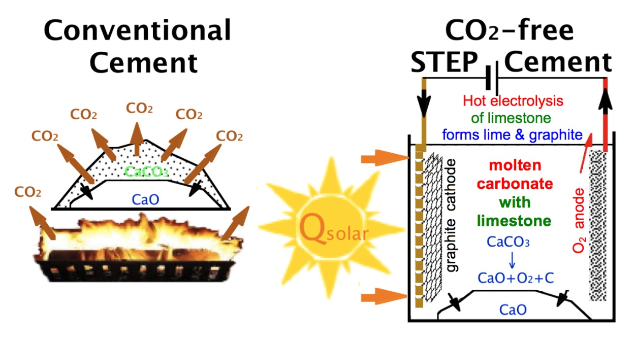 Solar Thermal Process Produces Cement With No Carbon