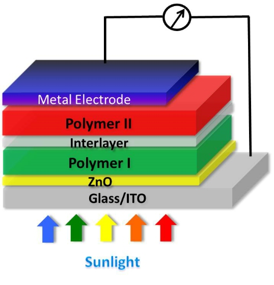 Tandem Polymer Solar Cells That Set Record For Energy