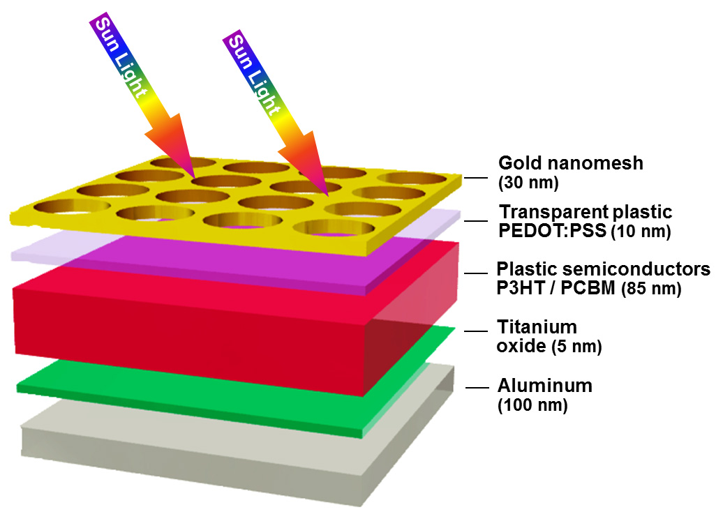 """... """" layer for the solar cell. Credit: Image courtesy of the Chou lab"""