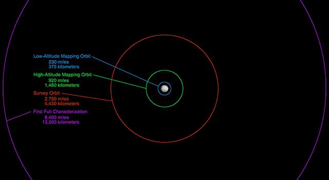 Dwarf Planets of our Solar System  The Planets Today