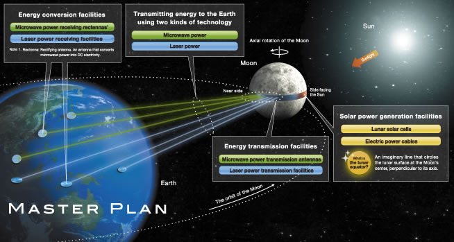 Japanese Firm Proposes Luna Ring To Send Solar Energy From